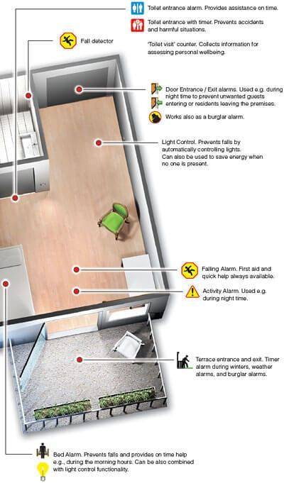 9 floor plan Elsi Smart Floor Monitoring System