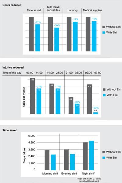 smart floor data Elsi Smart Floor   Data