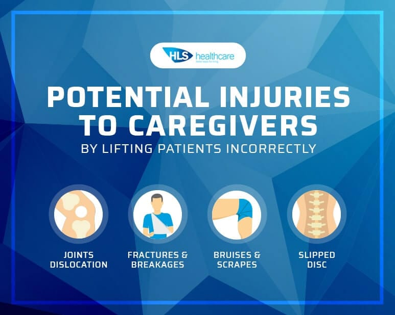 Potential Injuries to Nurses and Carers by Lifting Patients Incorrectly