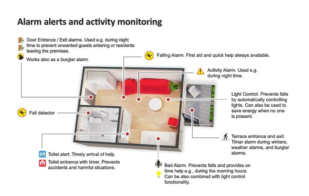 elsi 1 Elsi Smart Floor   Fall Detection Device