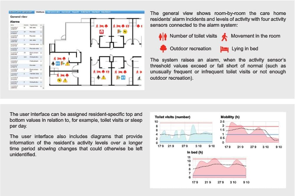 elsi 2 Elsi Smart Floor   Fall Detection Device